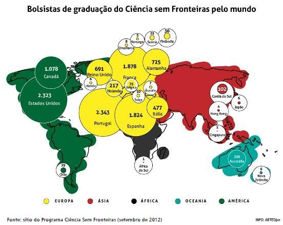Aqui, o mapa infográfico do número de estuantes bolsistas brasileiros beneficiados pelo Programa Ciência Sem Fronteiras e os países onde fazem intercâmbio acadêmico.